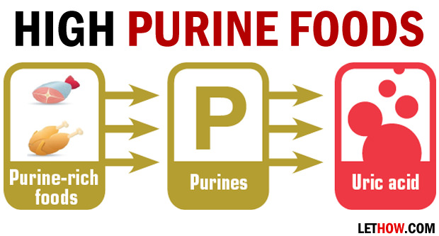 High Purine Foods
